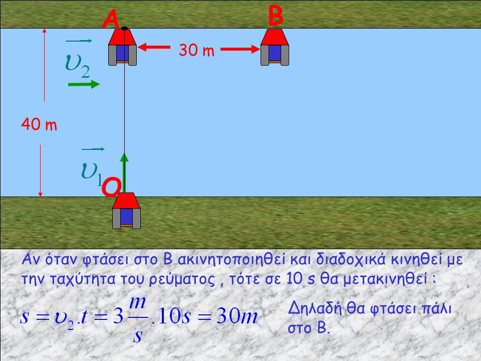 Α Β. 40 m. 30 m. O. Αν όταν φτάσει στο Β ακινητοποιηθεί και διαδοχικά κινηθεί με την ταχύτητα του ρεύματος , τότε σε 10 s θα μετακινηθεί :