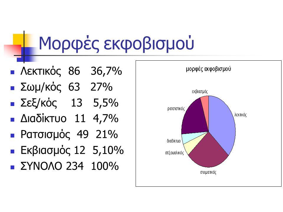 Μορφές εκφοβισμού Λεκτικός 86 36,7% Σωμ/κός 63 27% Σεξ/κός 13 5,5%