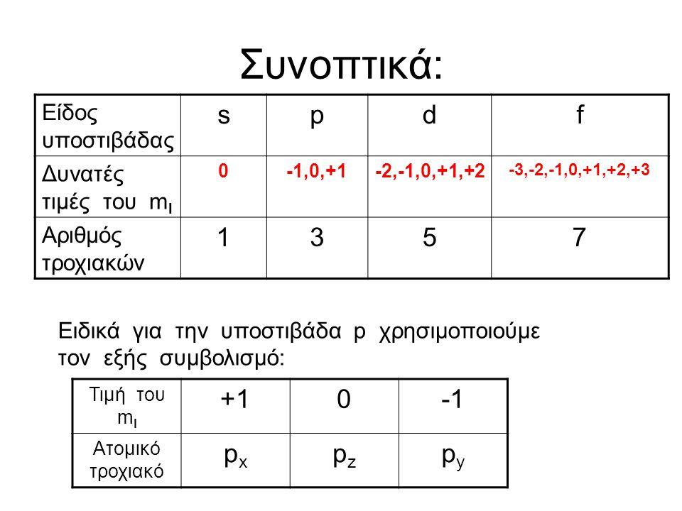 Συνοπτικά: s p d f 1 3 5 7 +1 -1 px pz py Είδος υποστιβάδας