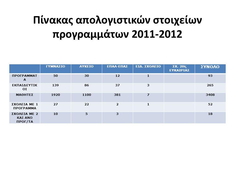 Πίνακας απολογιστικών στοιχείων προγραμμάτων 2011-2012