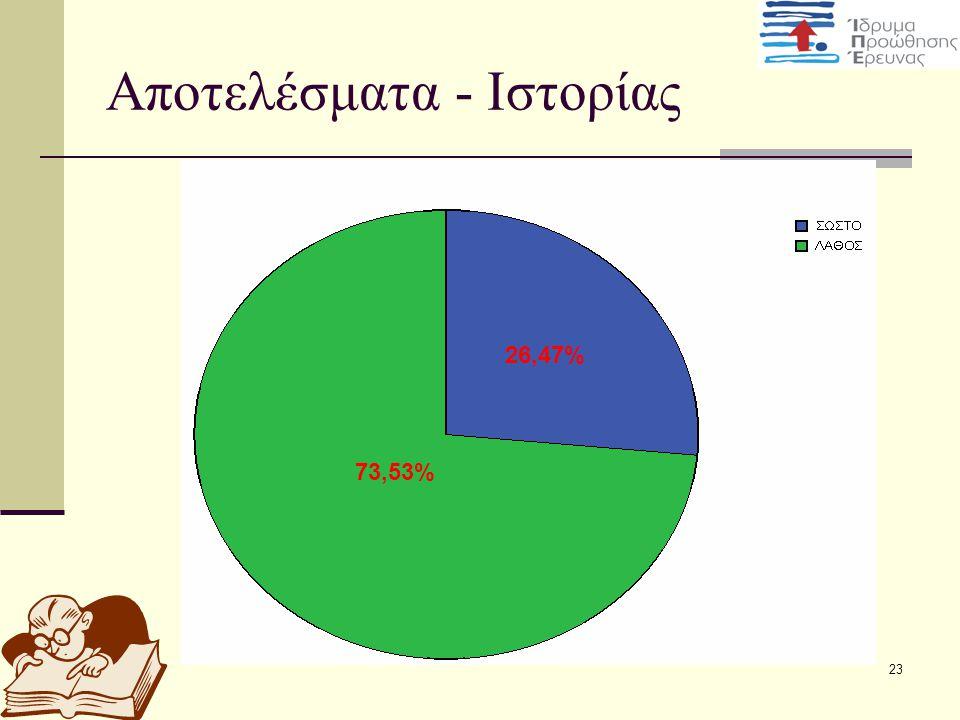 Αποτελέσματα - Ιστορίας