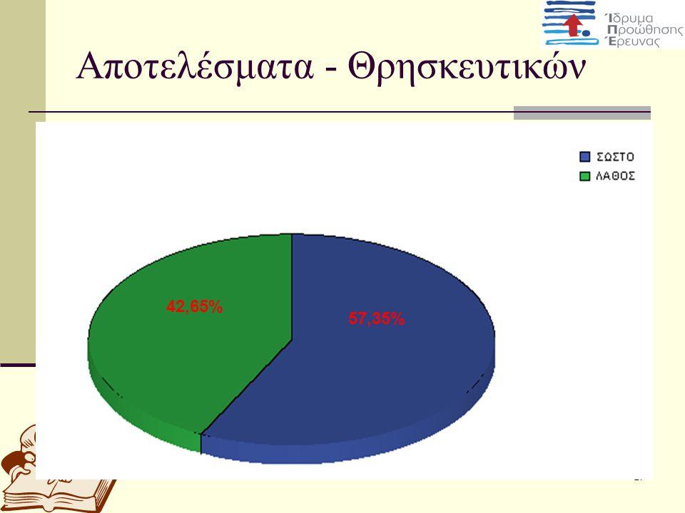 Αποτελέσματα - Θρησκευτικών
