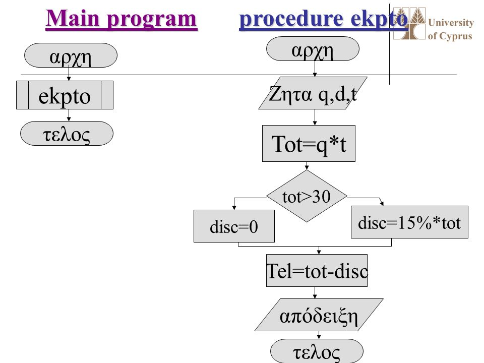 Main program procedure ekpto ekpto Tot=q*t αρχη αρχη Ζητα q,d,t τελος