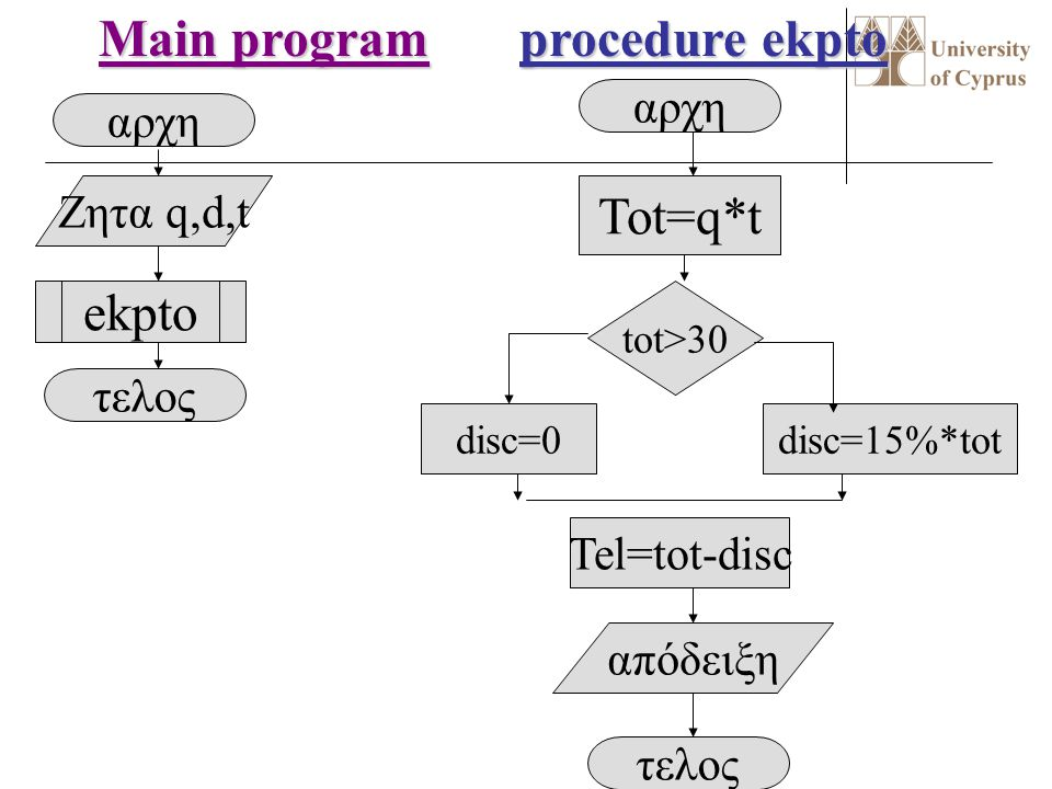 Main program procedure ekpto Tot=q*t ekpto αρχη αρχη Ζητα q,d,t τελος