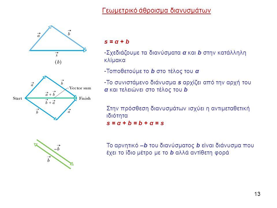 Γεωμετρικό άθροισμα διανυσμάτων