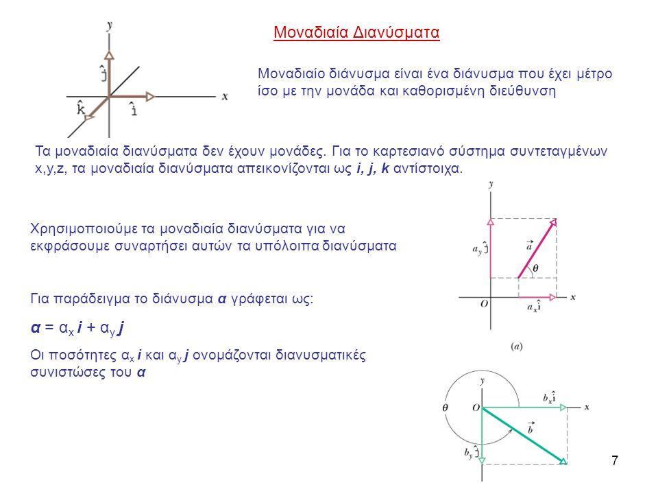 Μοναδιαία Διανύσματα α = αx i + αy j