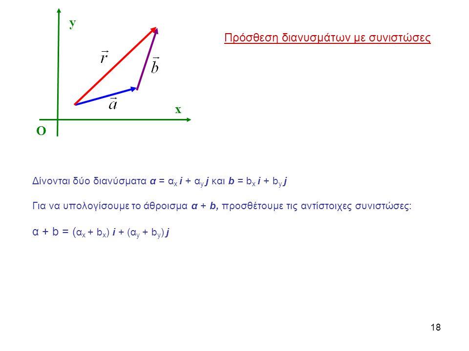 y x O Πρόσθεση διανυσμάτων με συνιστώσες