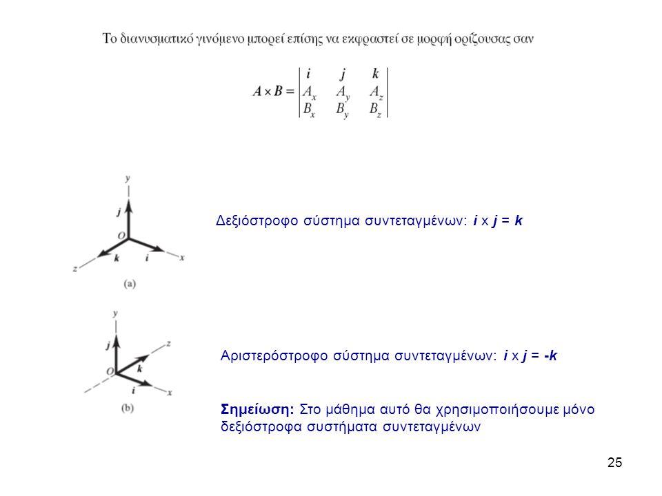 Δεξιόστροφο σύστημα συντεταγμένων: i x j = k