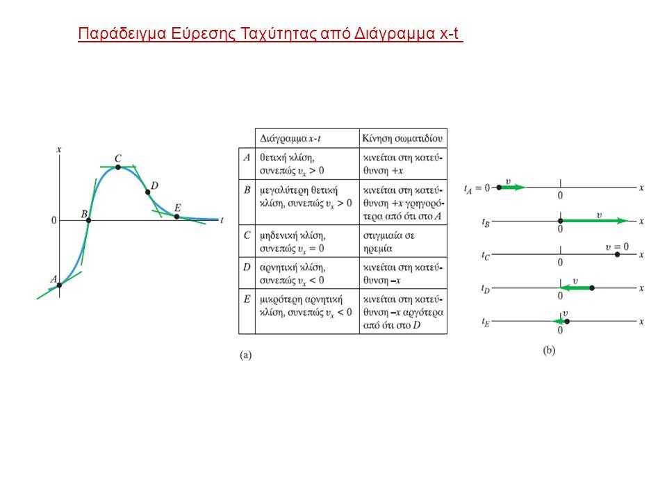 Παράδειγμα Εύρεσης Ταχύτητας από Διάγραμμα x-t