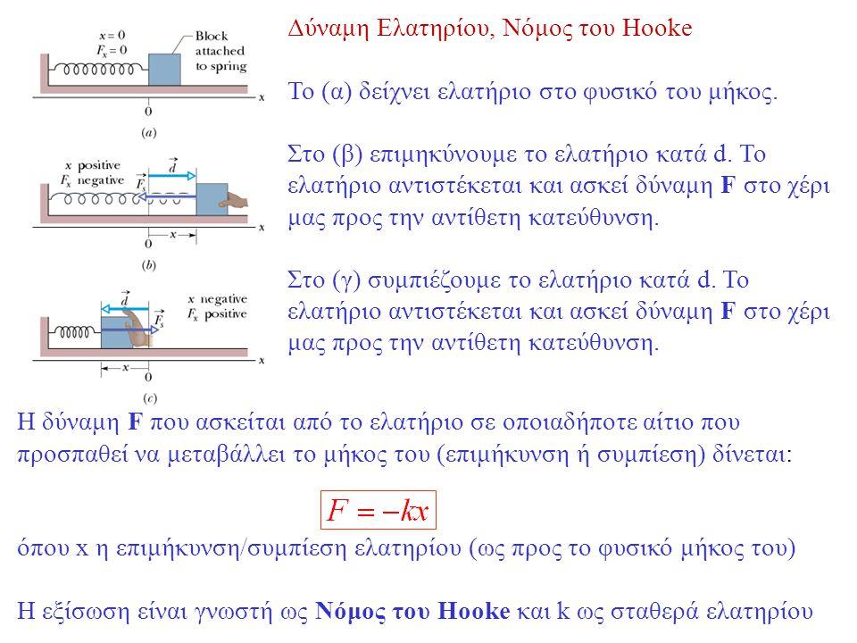 Δύναμη Ελατηρίου, Νόμος του Hooke