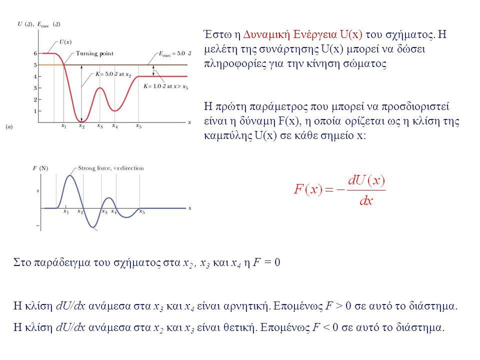 Έστω η Δυναμική Ενέργεια U(x) του σχήματος