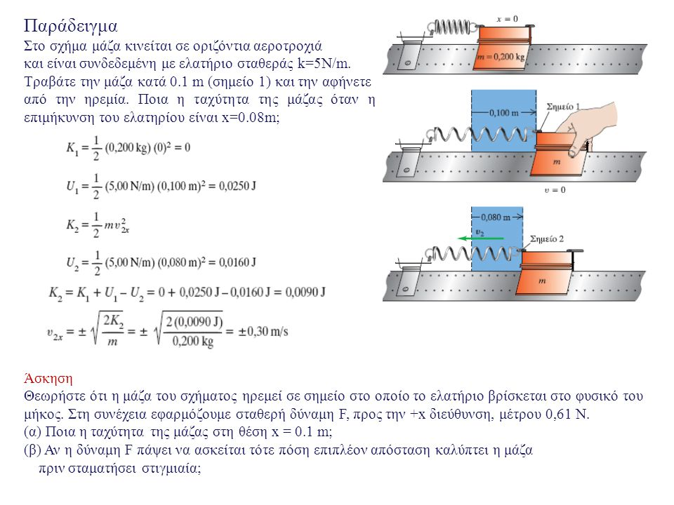 Παράδειγμα Στο σχήμα μάζα κινείται σε οριζόντια αεροτροχιά