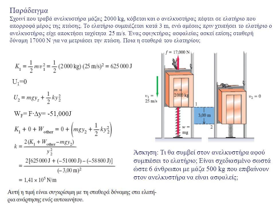 Παράδειγμα U1=0 WF= F·Δy= -51,000J