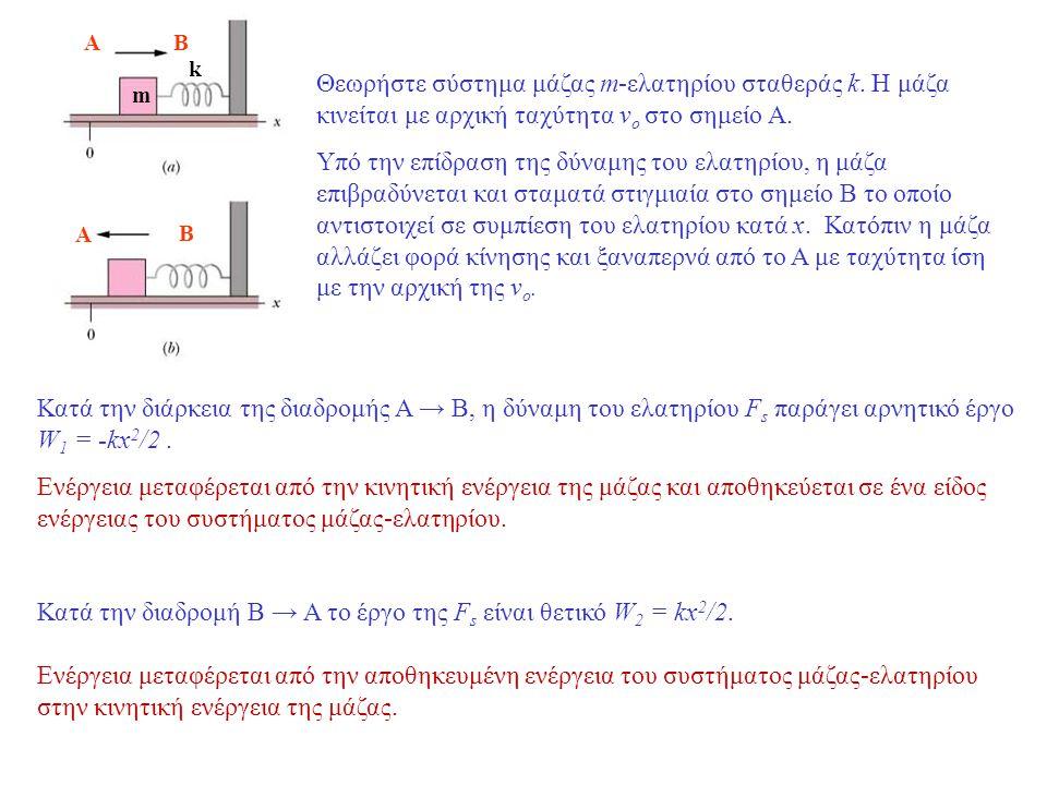 Κατά την διαδρομή Β → Α το έργο της Fs είναι θετικό W2 = kx2/2.