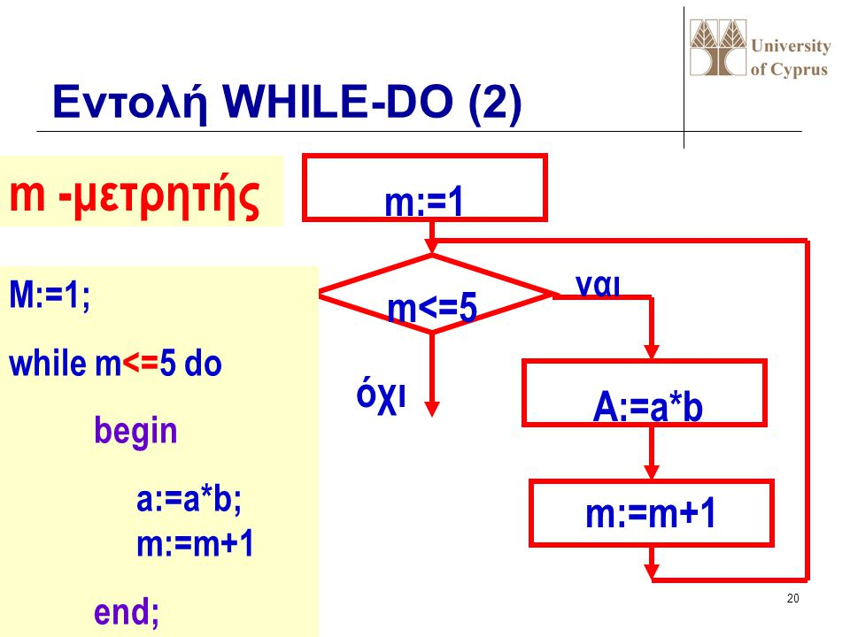 m -μετρητής Εντολή WHILE-DO (2) m:=1 m<=5 όχι A:=a*b m:=m+1 ναι