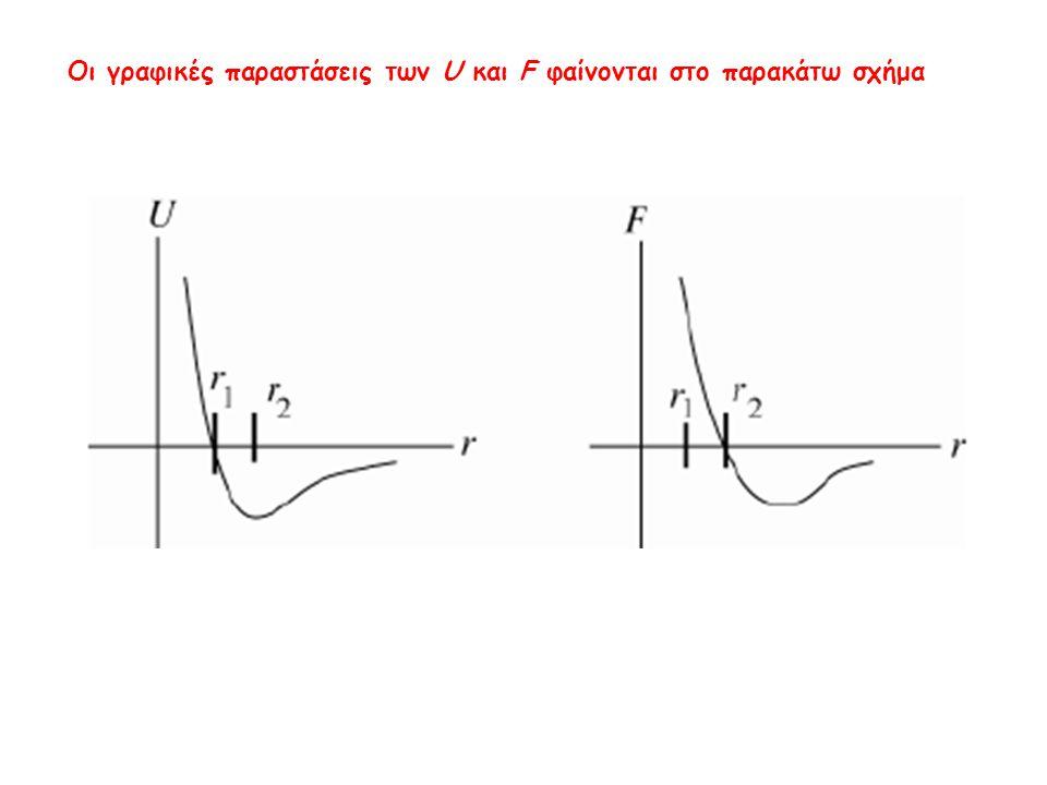 Οι γραφικές παραστάσεις των U και F φαίνονται στο παρακάτω σχήμα