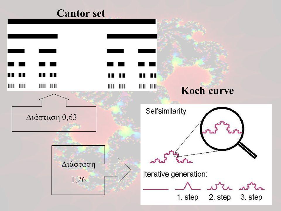 Cantor set Koch curve Διάσταση 0,63 Διάσταση 1,26