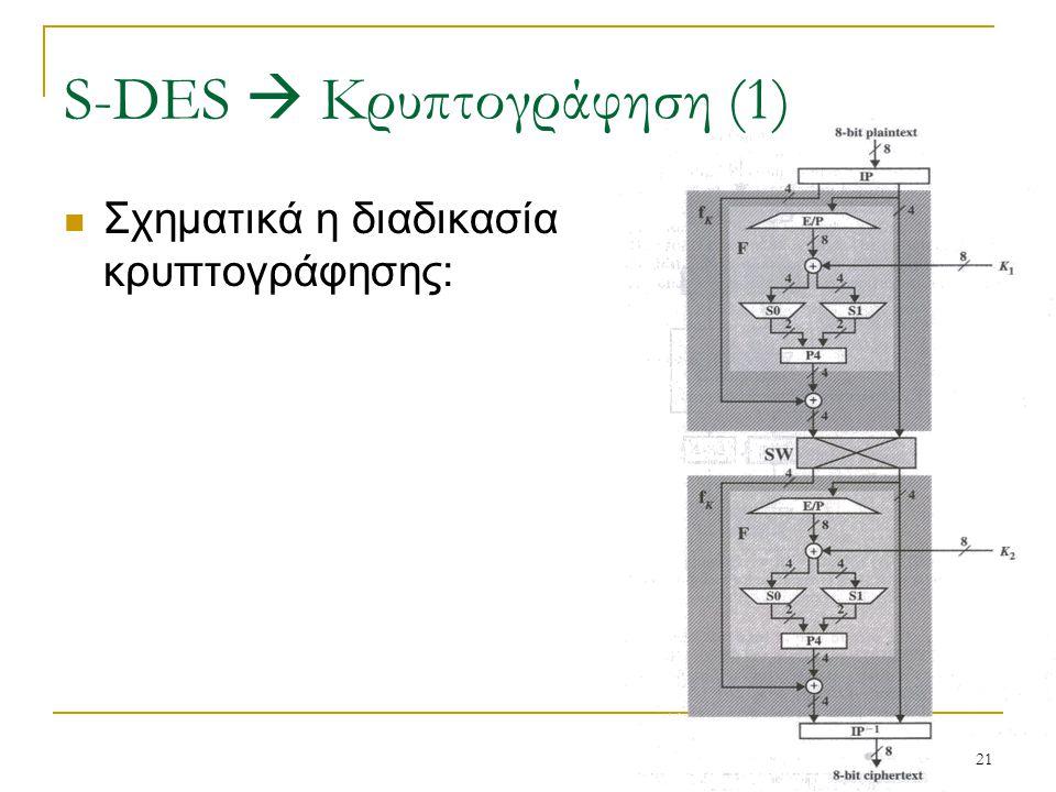 S-DES  Κρυπτογράφηση (1)