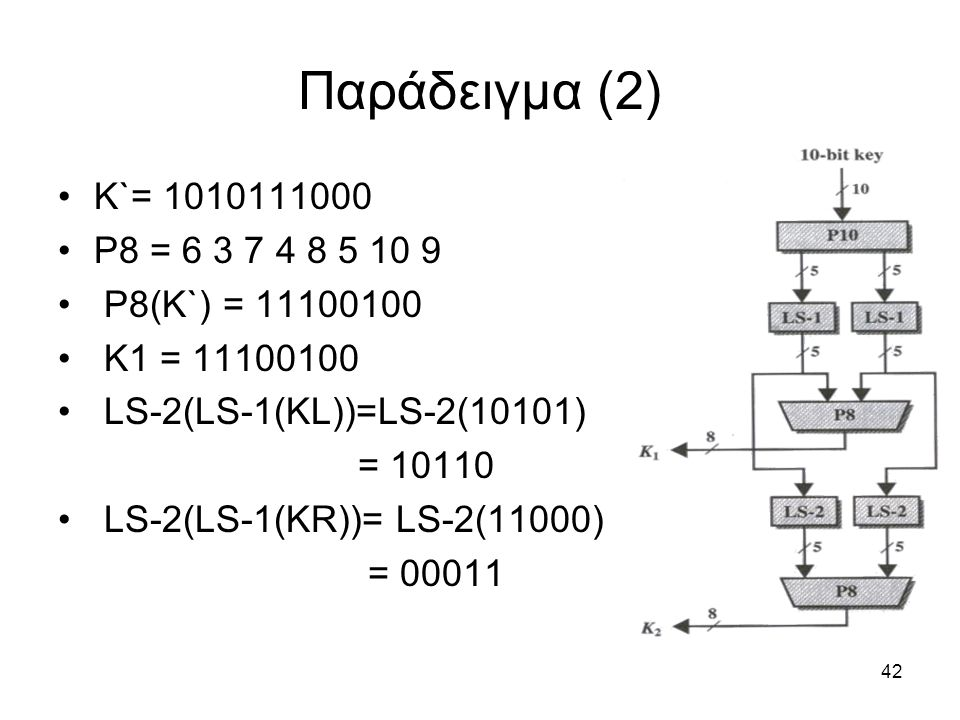 Παράδειγμα (2) K`= 1010111000 P8 = 6 3 7 4 8 5 10 9 P8(K`) = 11100100