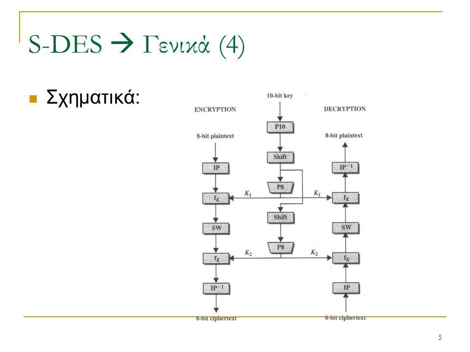 S-DES  Γενικά (4) Σχηματικά: