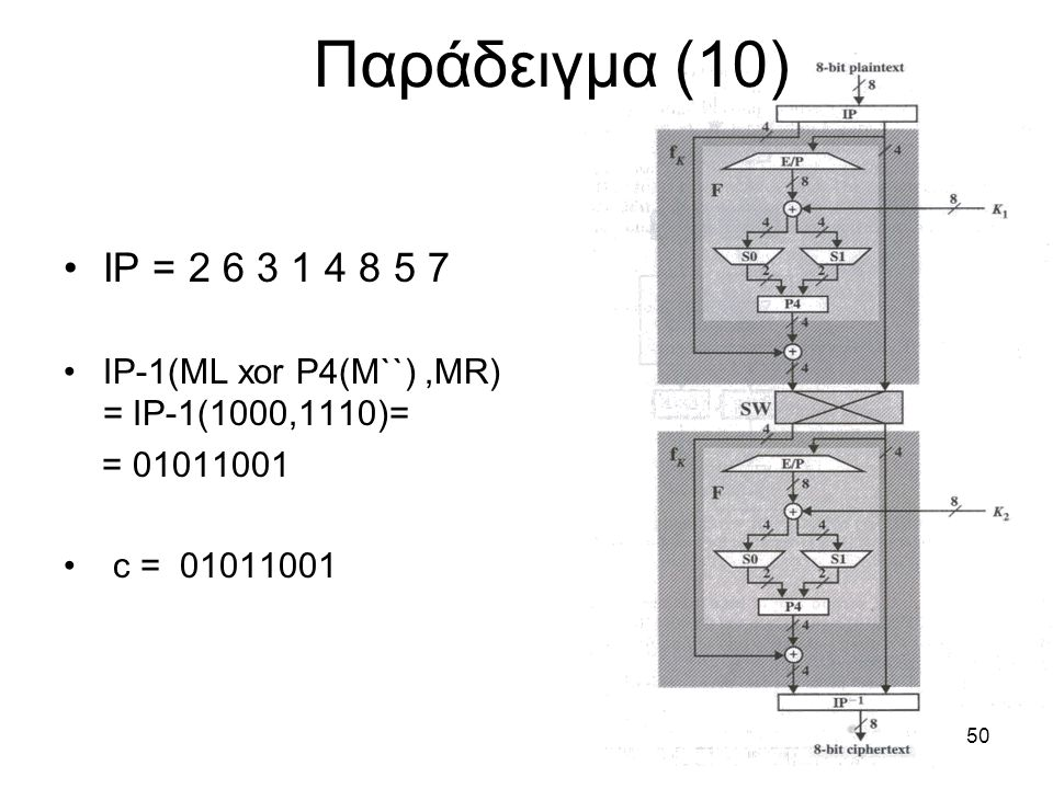 Παράδειγμα (10) IP = 2 6 3 1 4 8 5 7. IP-1(ML xor P4(M``) ,MR) = IP-1(1000,1110)= = 01011001.