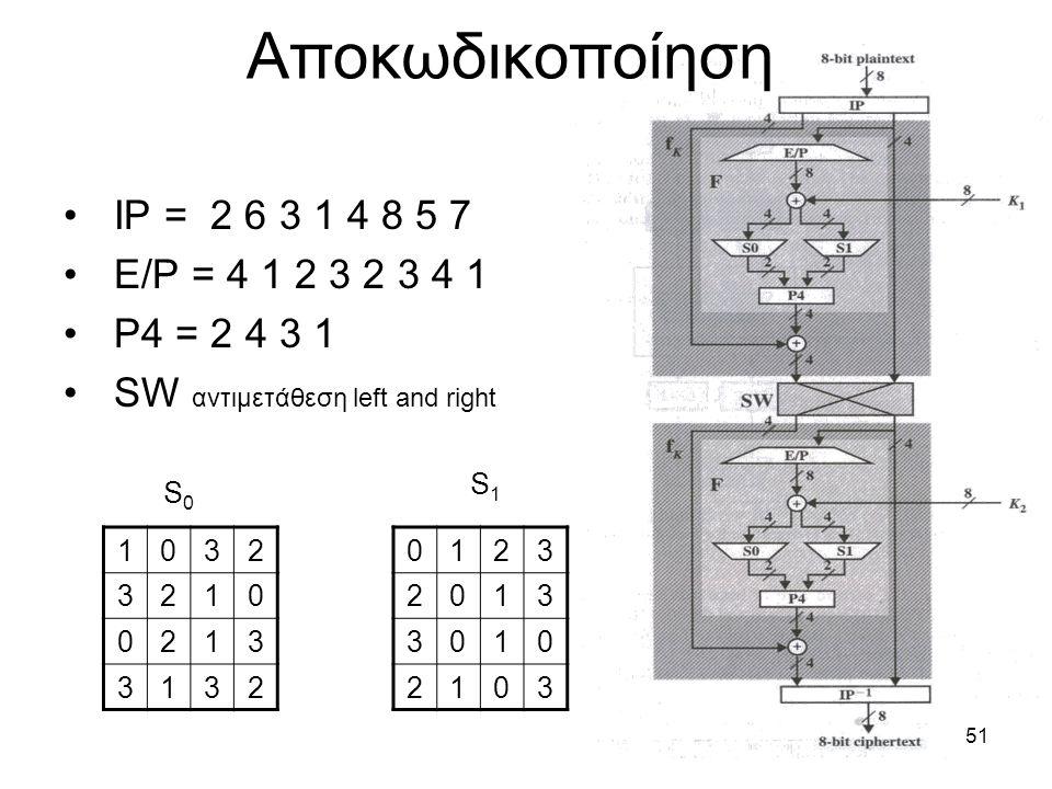 Αποκωδικοποίηση IP = 2 6 3 1 4 8 5 7 E/P = 4 1 2 3 2 3 4 1
