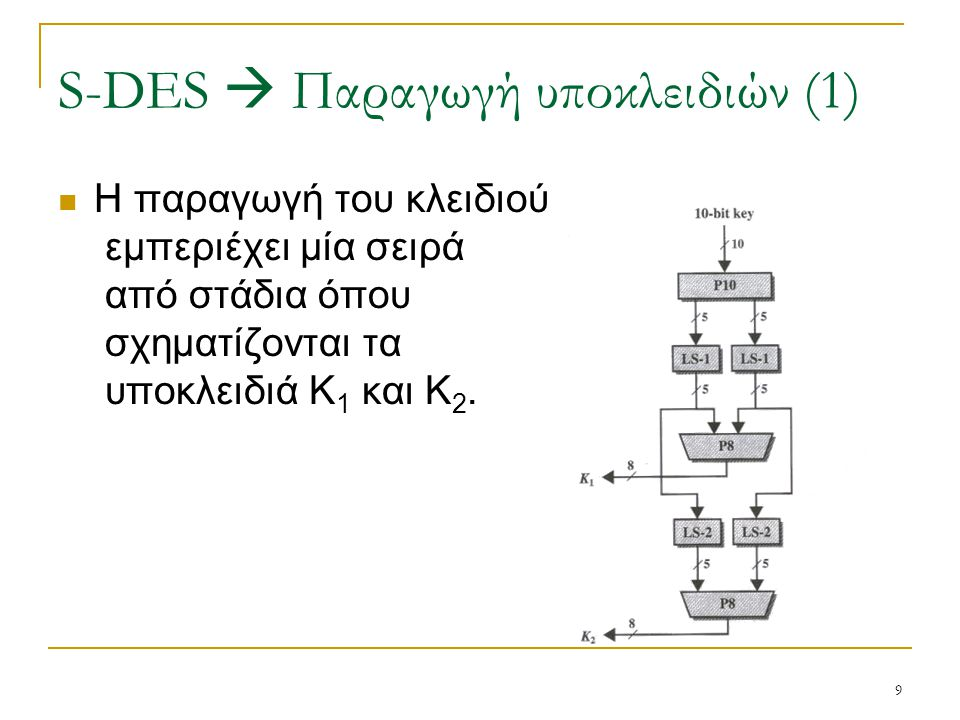 S-DES  Παραγωγή υποκλειδιών (1)