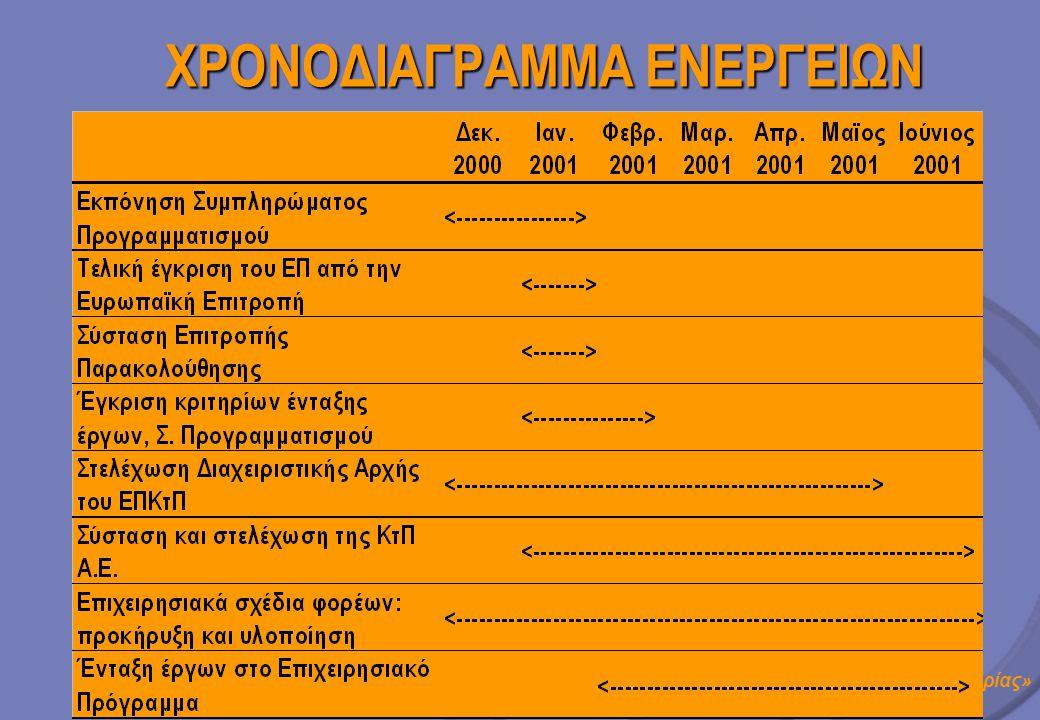 ΧΡΟΝΟΔΙΑΓΡΑΜΜΑ ΕΝΕΡΓΕΙΩΝ