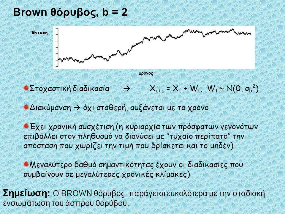 Brown θόρυβος, b = 2 Ένταση. χρόνος. Στοχαστική διαδικασία  Χτ+1 = Χτ + Wt, Wt ~ N(0, σb2)