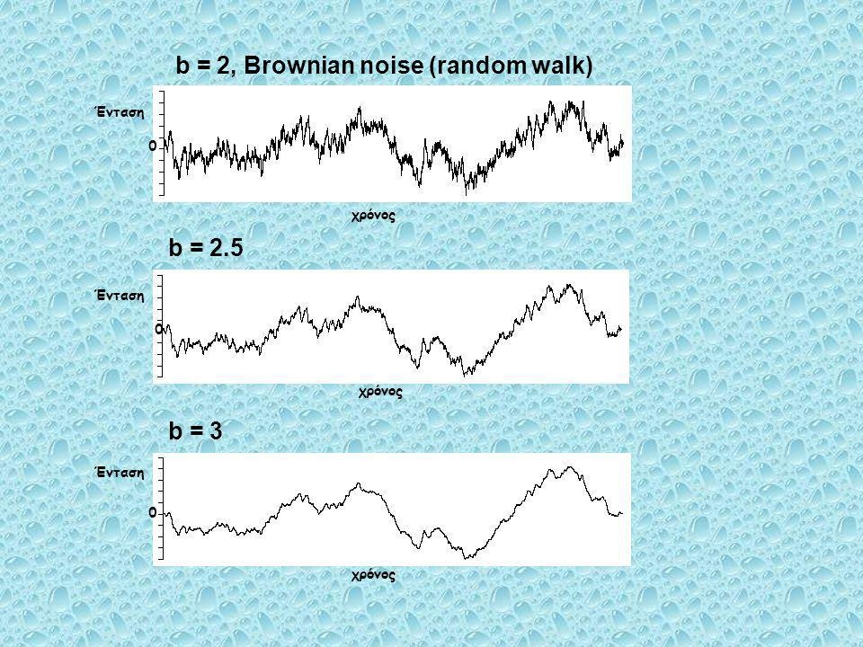 b = 2, Brownian noise (random walk)