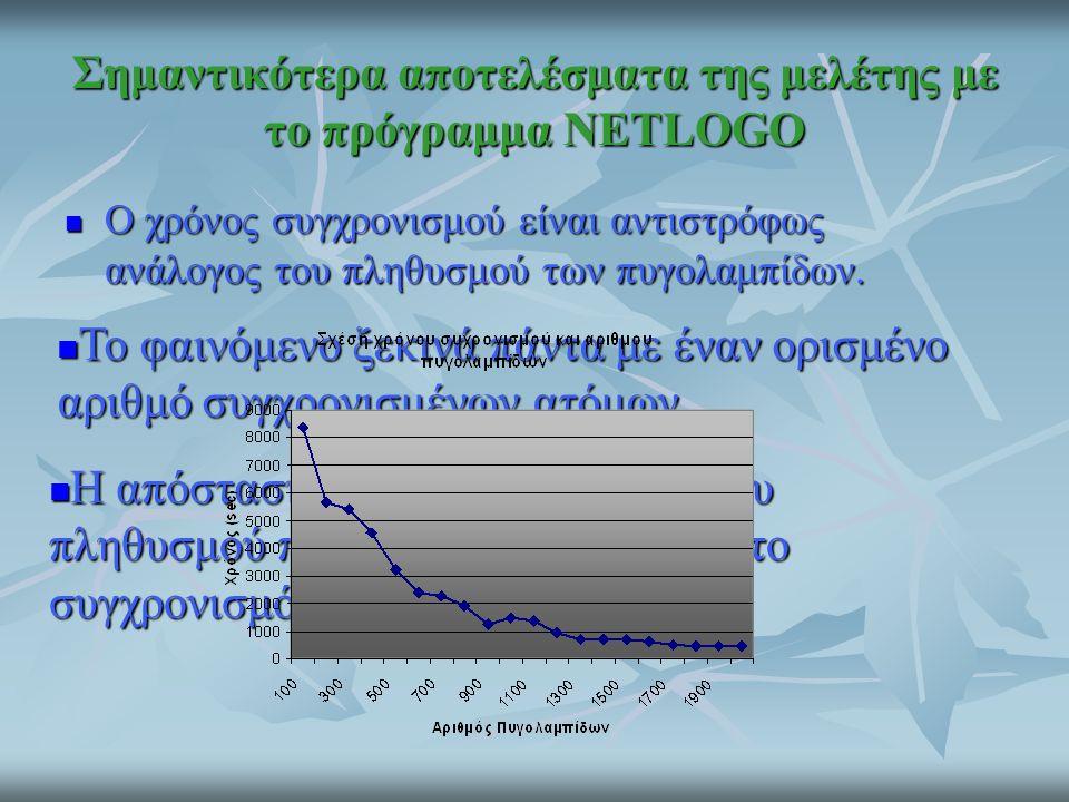 Σημαντικότερα αποτελέσματα της μελέτης με το πρόγραμμα NETLOGO
