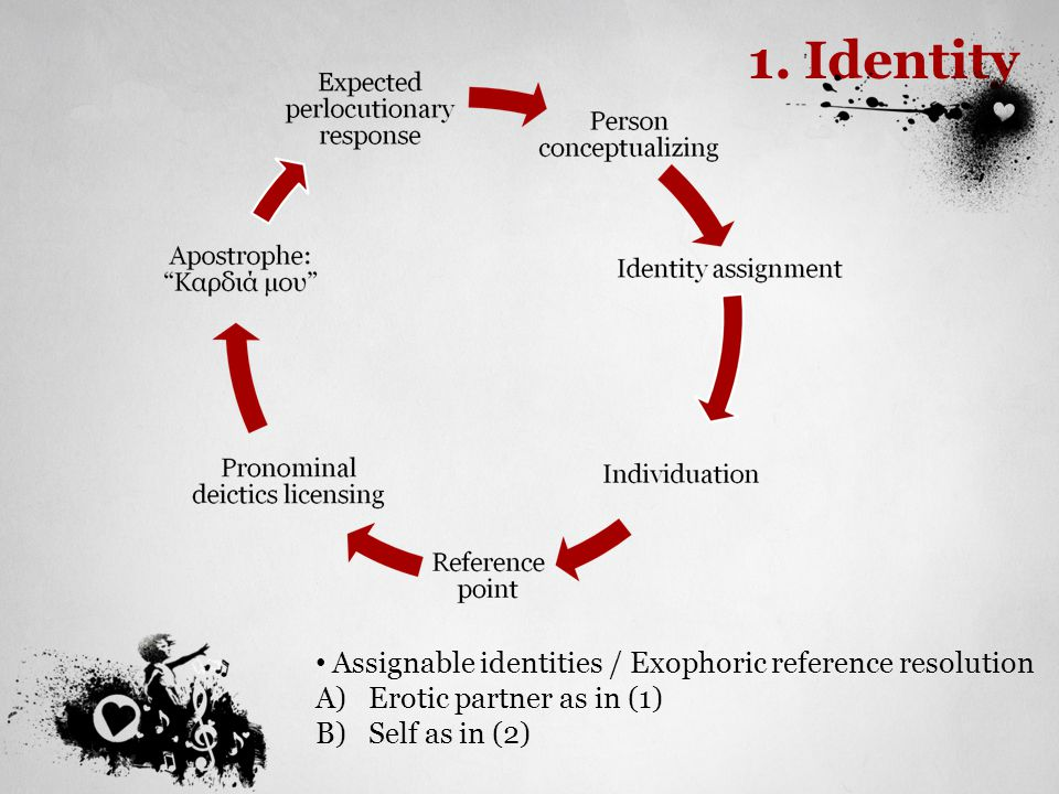 1. Identity Assignable identities / Exophoric reference resolution