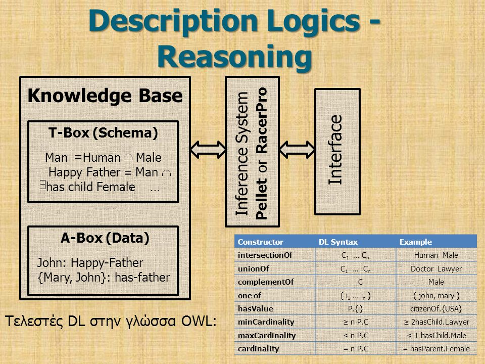 Description Logics - Reasoning