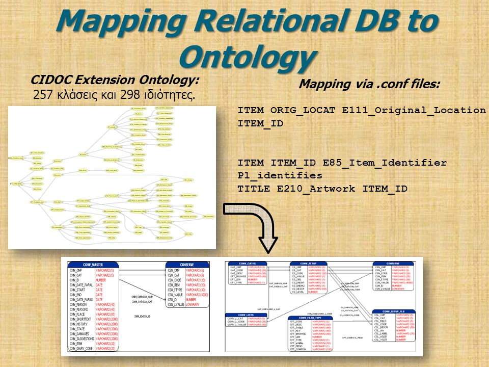 Mapping Relational DB to Ontology