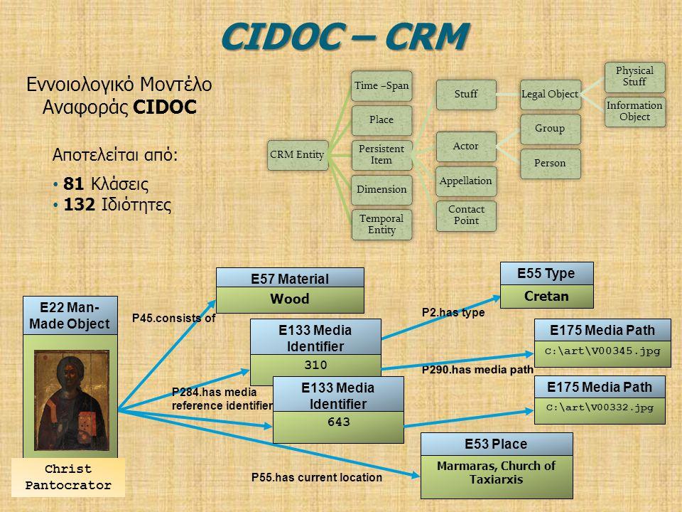 Εννοιολογικό Μοντέλο Αναφοράς CIDOC