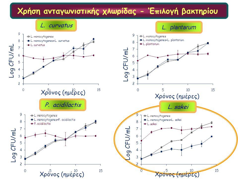 Χρήση ανταγωνιστικής χλωρίδας - 'Επιλογή βακτηρίου