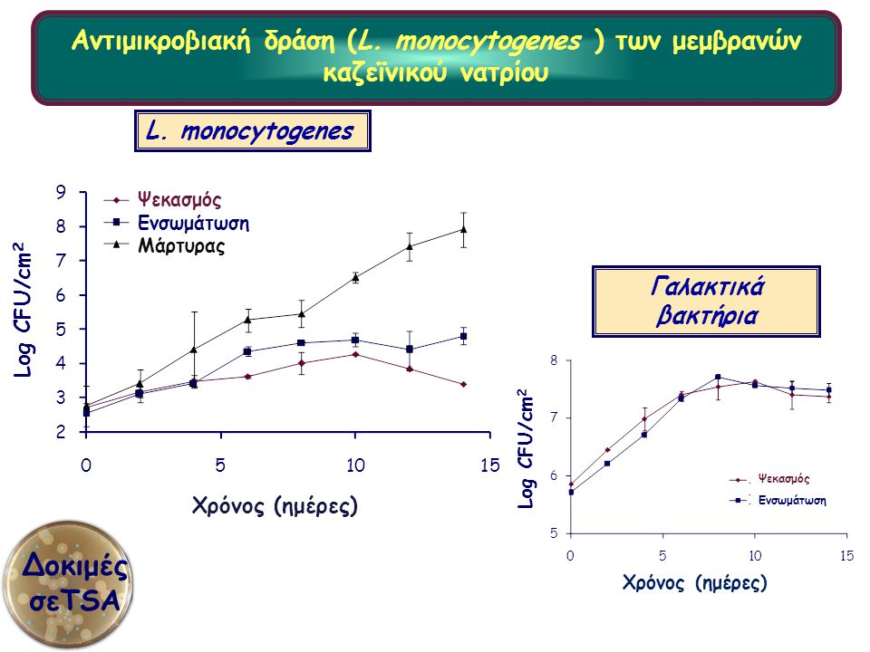 Αντιμικροβιακή δράση (L