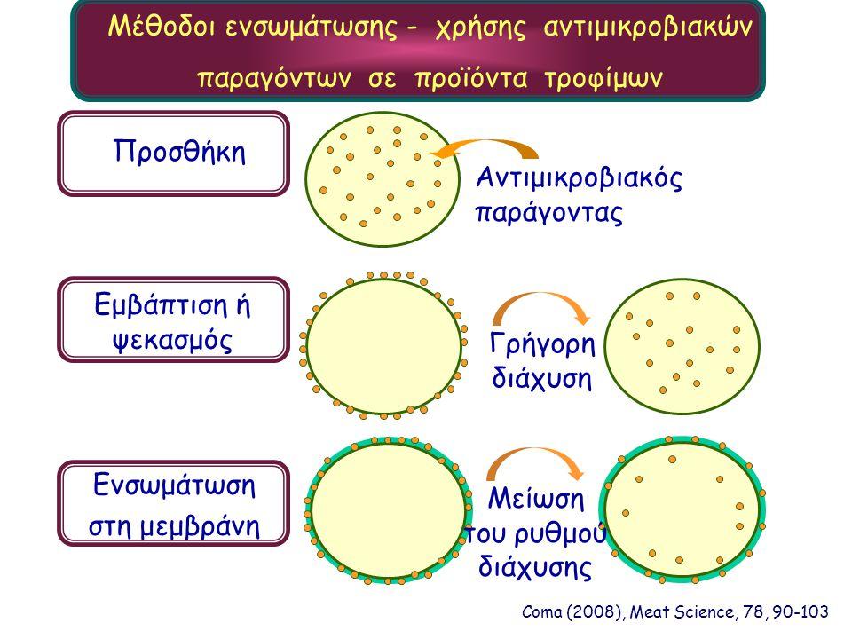 Μέθοδοι ενσωμάτωσης - χρήσης αντιμικροβιακών