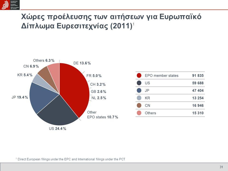 Χώρες προέλευσης των αιτήσεων για Ευρωπαïκό Δίπλωμα Ευρεσιτεχνίας (2011)1