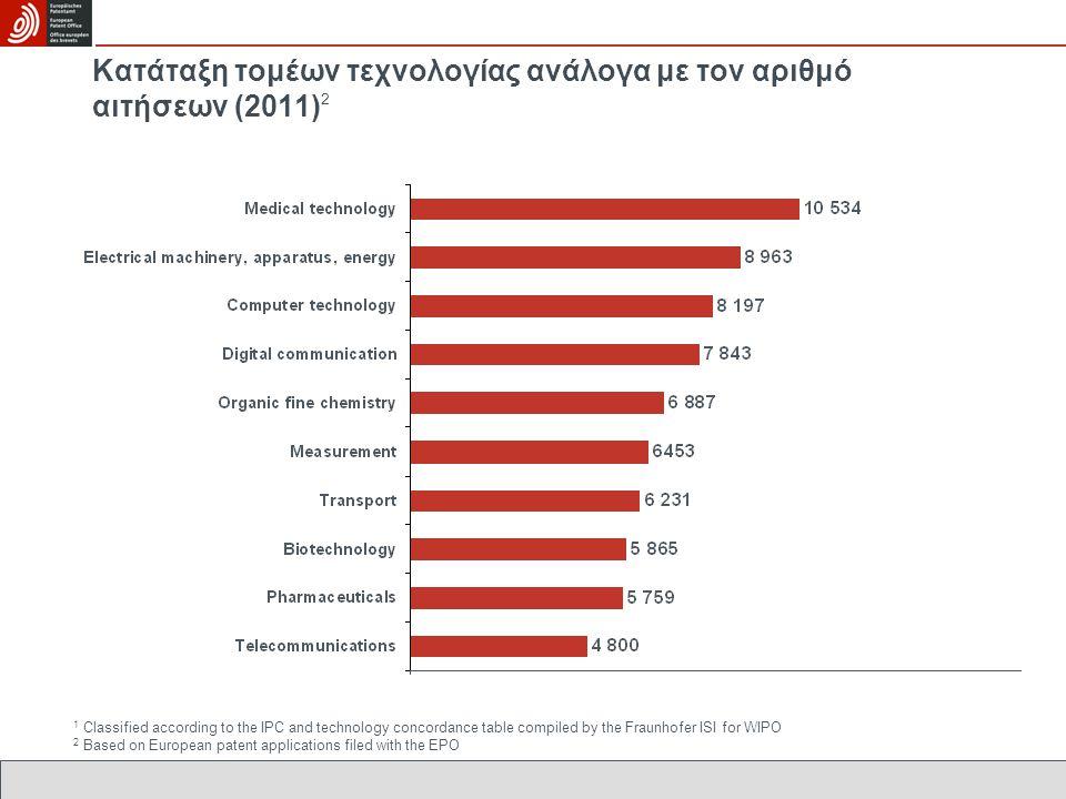 Κατάταξη τομέων τεχνολογίας ανάλογα με τον αριθμό αιτήσεων (2011)2
