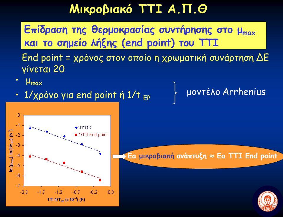 Μικροβιακό ΤΤΙ Α.Π.Θ Επίδραση της θερμοκρασίας συντήρησης στο μmax