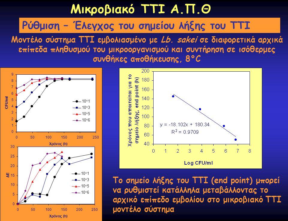 Μικροβιακό ΤΤΙ Α.Π.Θ Ρύθμιση – Έλεγχος του σημείου λήξης του ΤΤΙ