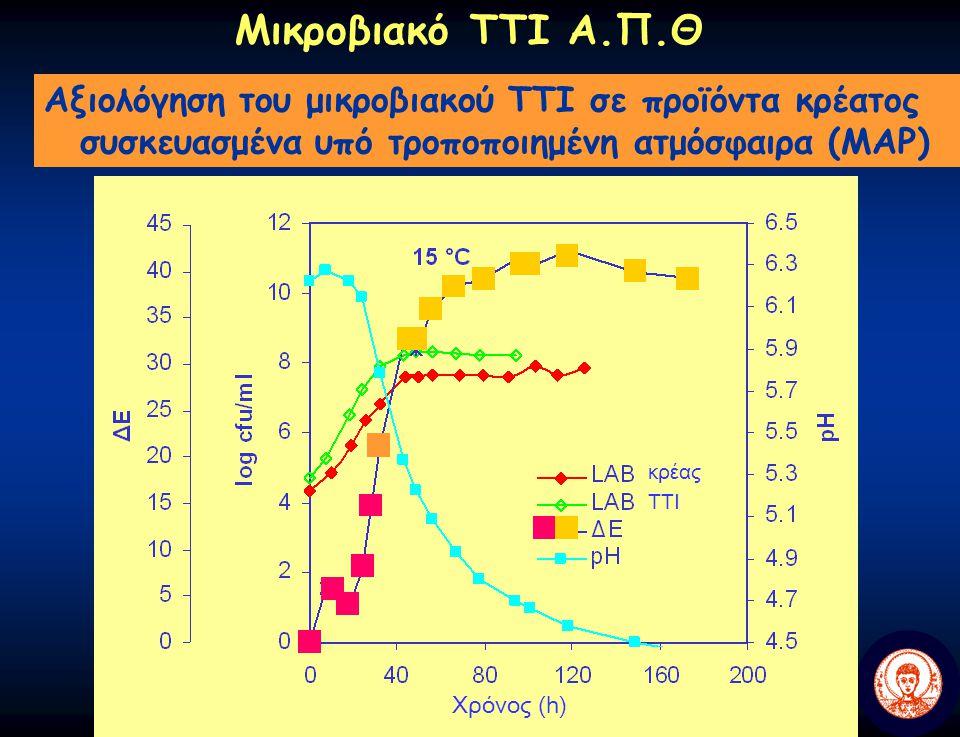 Μικροβιακό ΤΤΙ Α.Π.Θ Αξιολόγηση του μικροβιακού TTI σε προϊόντα κρέατος συσκευασμένα υπό τροποποιημένη ατμόσφαιρα (MAP)