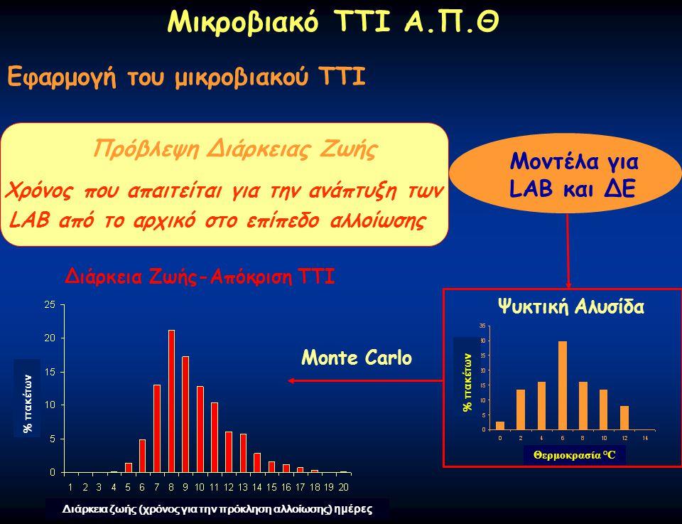 Μικροβιακό ΤΤΙ Α.Π.Θ Εφαρμογή του μικροβιακού ΤΤΙ