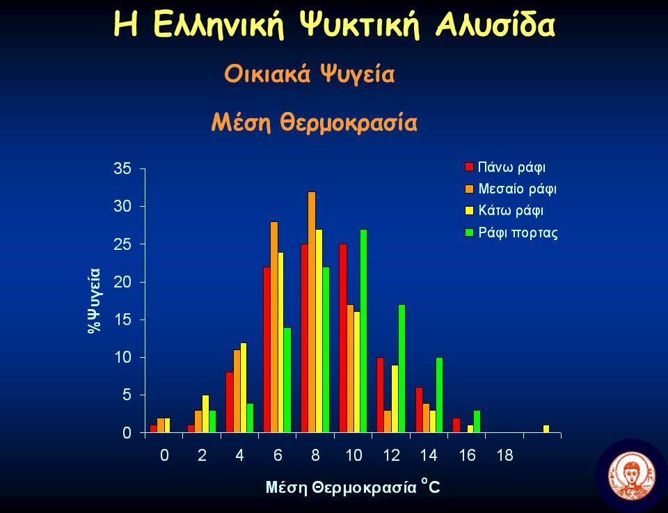 Η Ελληνική Ψυκτική Αλυσίδα