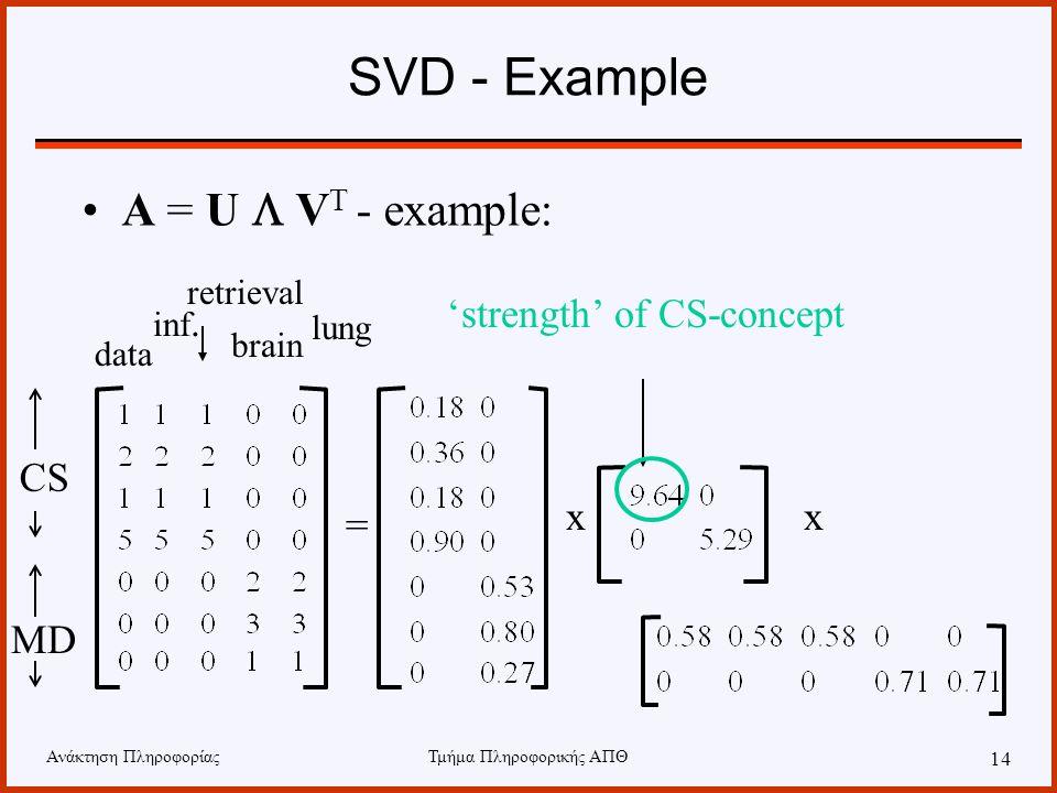 SVD - Example A = U L VT - example: 'strength' of CS-concept CS x x =