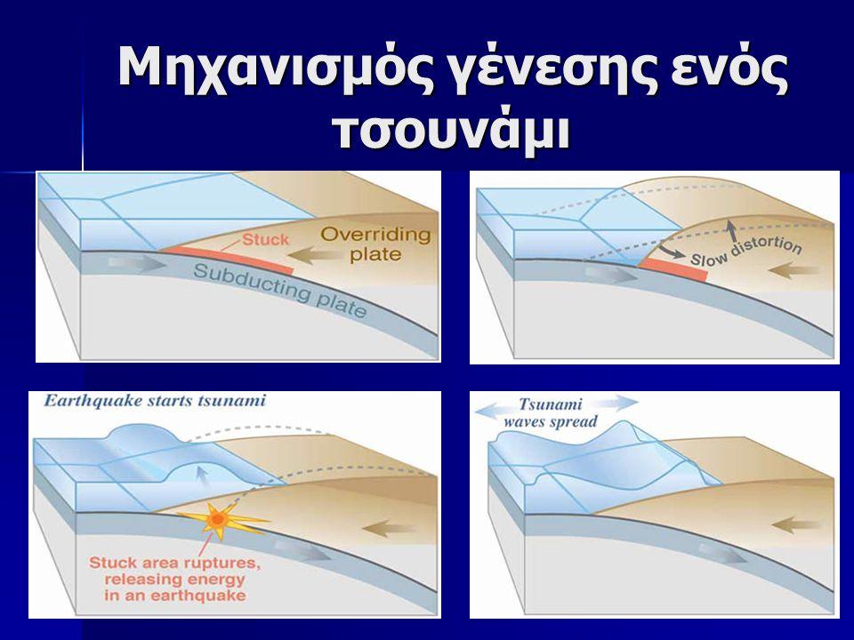 Μηχανισμός γένεσης ενός τσουνάμι