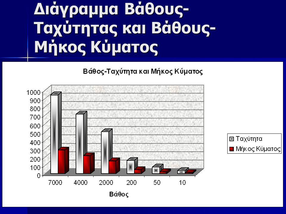 Διάγραμμα Βάθους-Ταχύτητας και Βάθους-Μήκος Κύματος