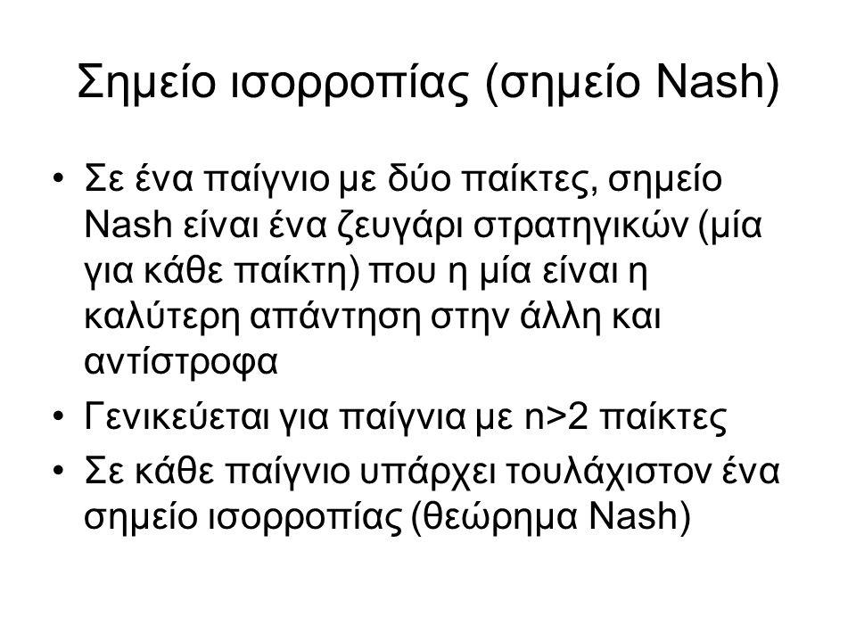 Σημείο ισορροπίας (σημείο Nash)