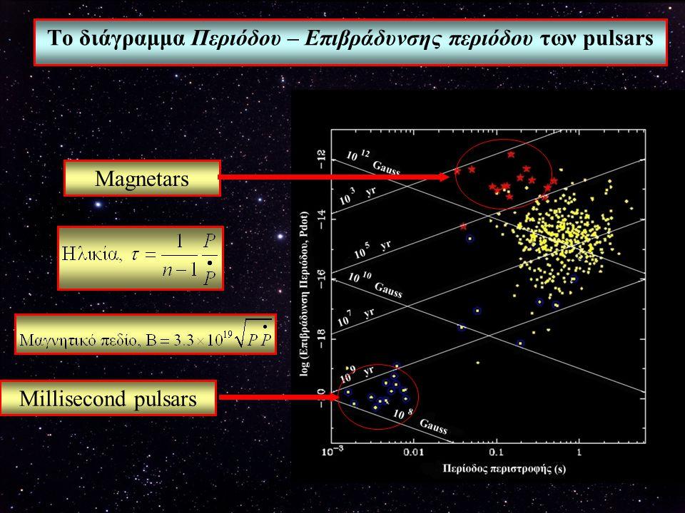Το διάγραμμα Περιόδου – Επιβράδυνσης περιόδου των pulsars